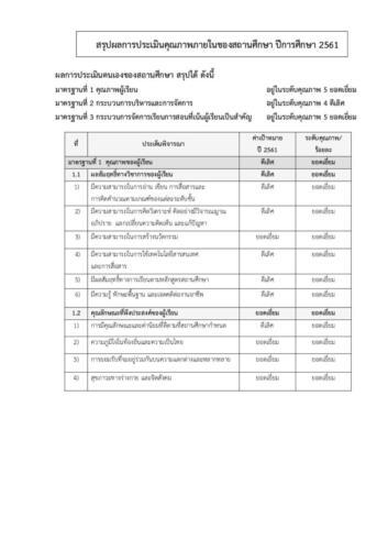 ผลการประเมินคุณภาพภายในของสถานศึกษา ปีการศึกษา 2561